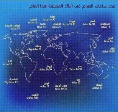 فلسطين تتربع على عرش ساعات الصيام بالمتوسط 06464