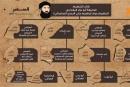 هؤلاء هم قادة داعش في سوريا والعراق